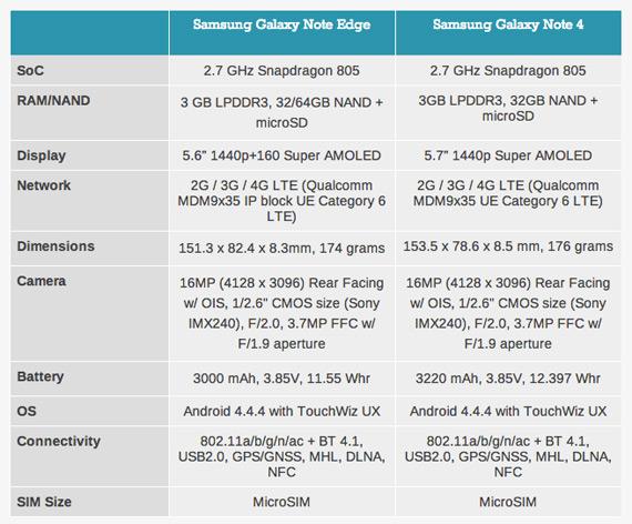 Galaxy Note Edge Galaxy Note 4