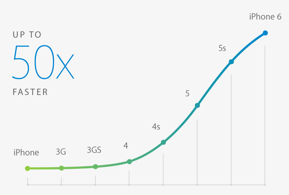 iPhone 6 50x faster