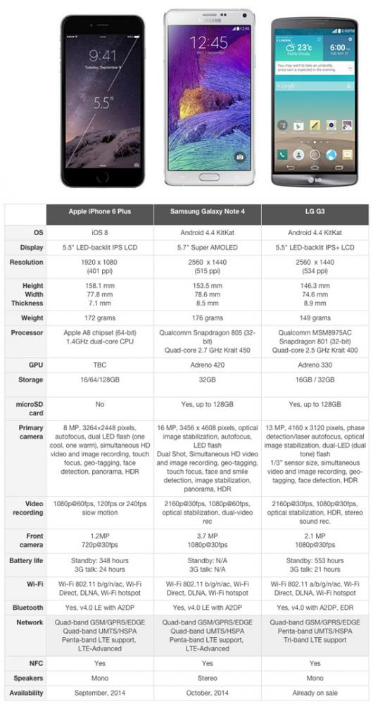 iPhone 6 Plus vs Galaxy Note 4 vs G3 specs