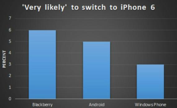 iphone-6-blackberry-users-570