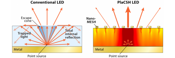 led-nanotechnology-570