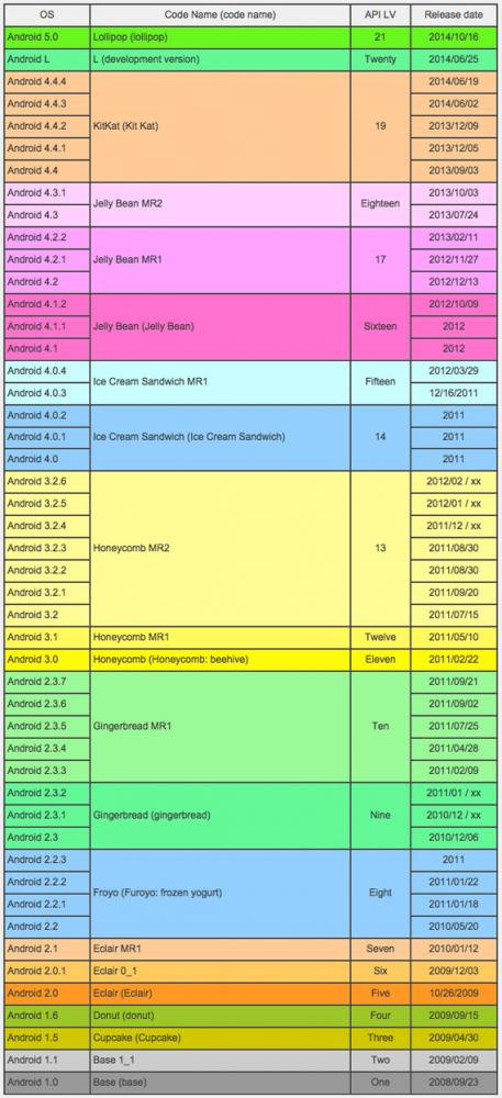 Android OS versions history