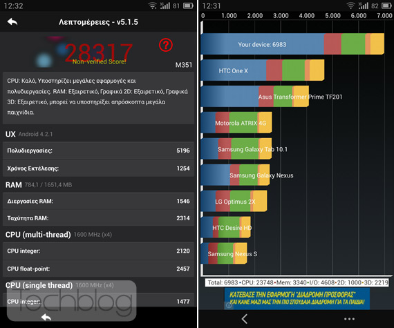 Meizu MX3 benchmarks