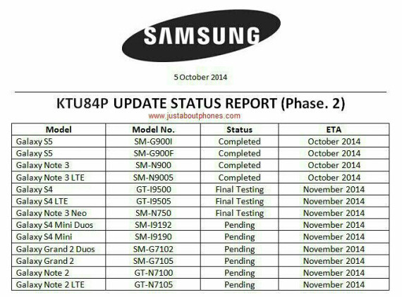 Samsung Galaxy Android 4.4.4 update