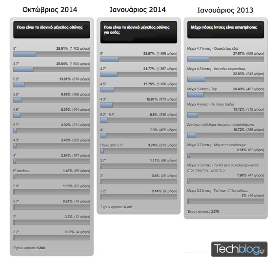 Screen-size-poll-results-techblog-all-570