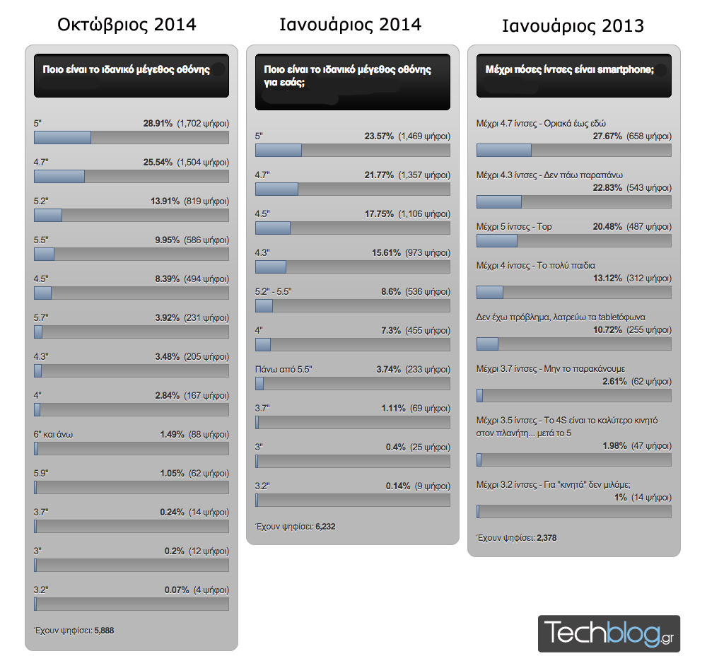 Screen-size-poll-results-techblog-all