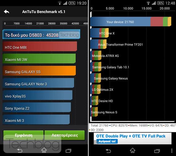 Sony-Xperia-Z3-Compact-Benchmarks-1