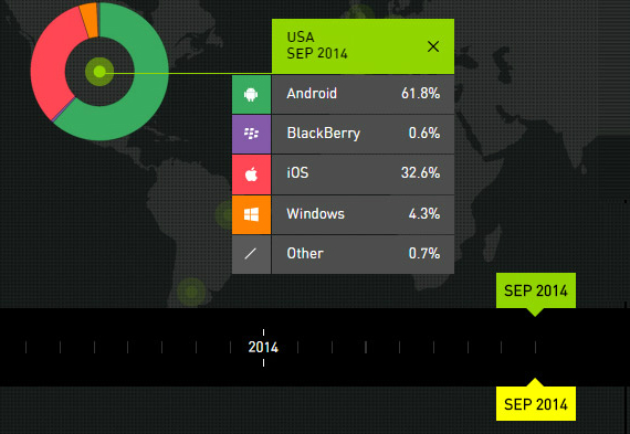 android-ios-wp-q3-570