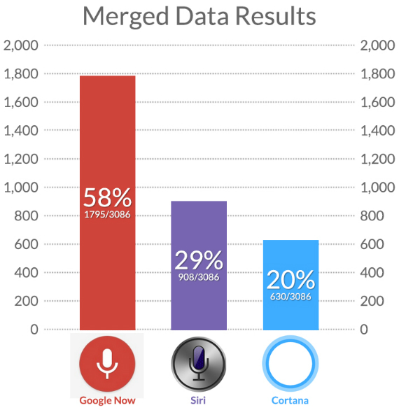 google-now-vs-siri-vs-cortana-01-570