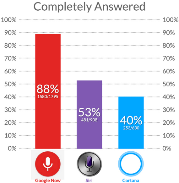 google-now-vs-siri-vs-cortana-570