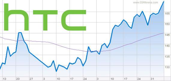 htc-profits-570