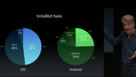 ios-adoption-vs-android-570