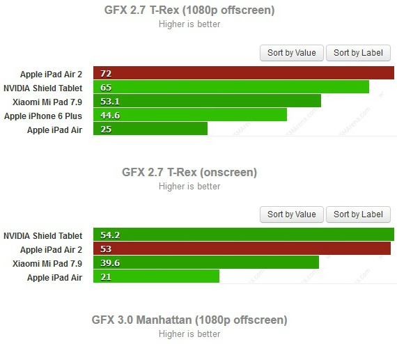 ipad-air-2-benchmark-01-570