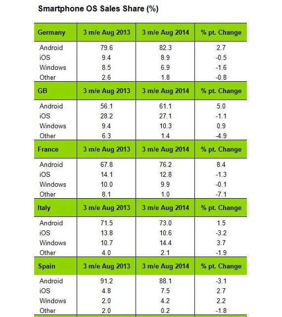 windows-phone-market-share-01-570