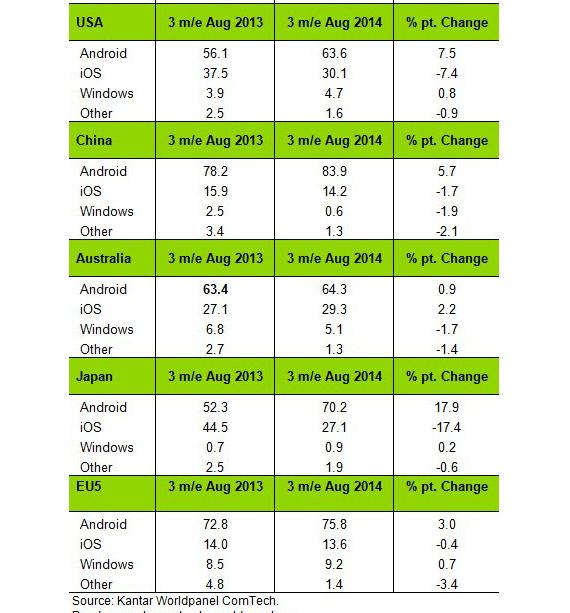windows-phone-market-share-02-570