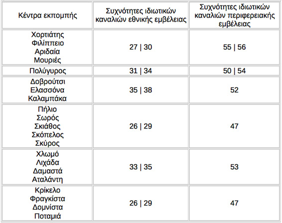 Digea sixnotites macedonia