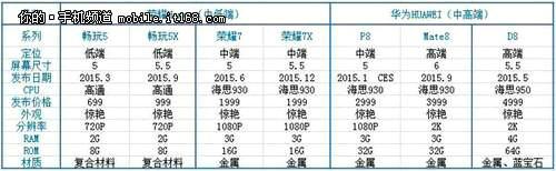 Huawei-2015-portfolio-570