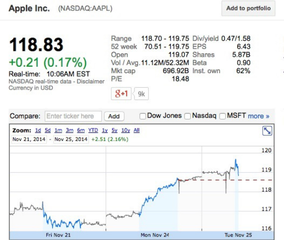 apple-shares-570