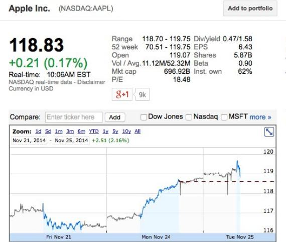 apple-shares-570