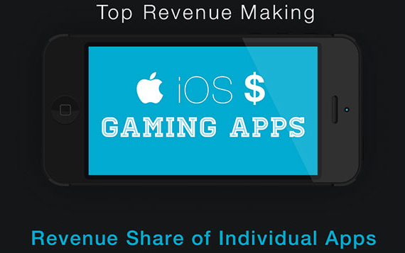 ios-games-revenue-01-570