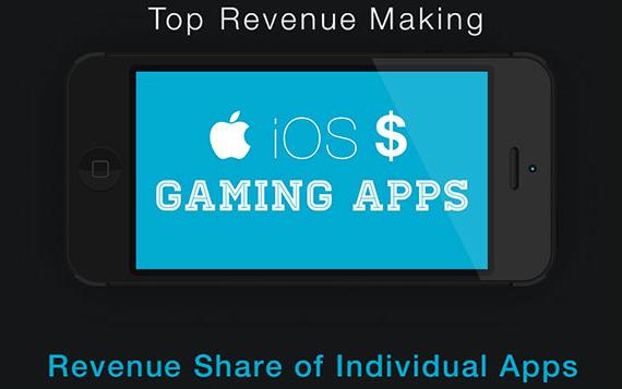 ios-games-revenue-01-570