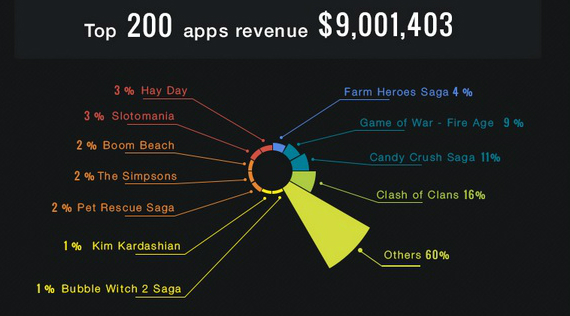 ios-games-revenue-02-570