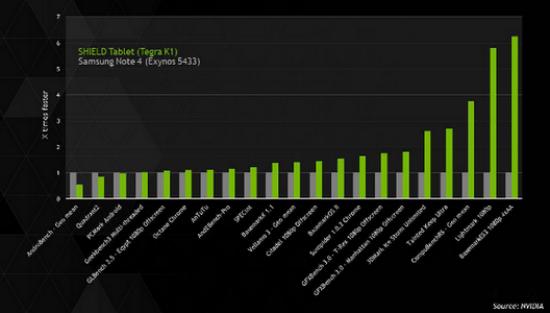 nvidia-benchmark-570