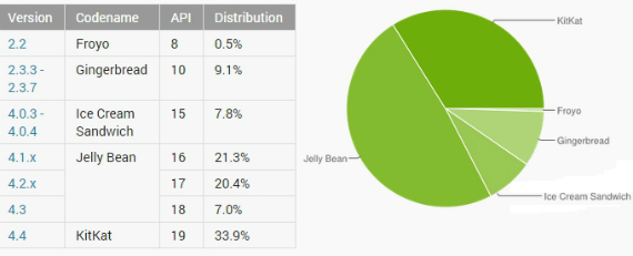Android-distribution-november-570
