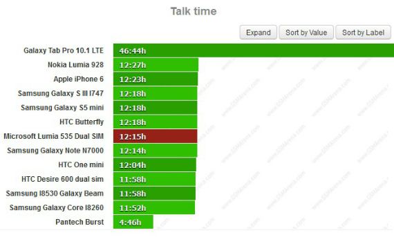microsoft-lumia-535-battery-test-01-570
