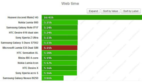 microsoft-lumia-535-battery-test-02-570