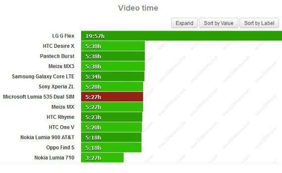 microsoft-lumia-535-battery-test-03-570