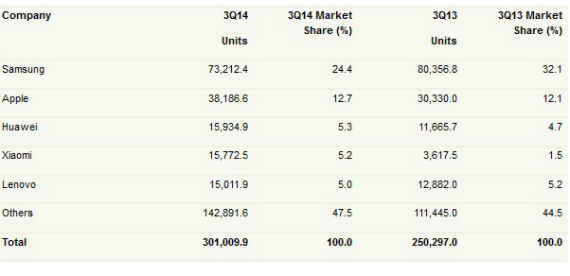 smartphone-sales-01-570