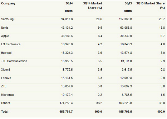 smartphone-sales-03-570