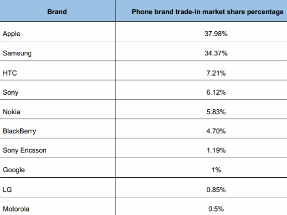 Most-Valuable-Mobile-Phones-02-570
