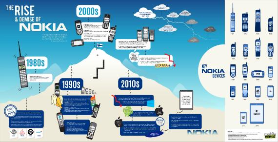 nokia-infographic-570