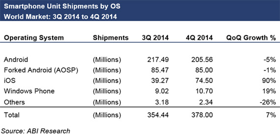 ABI Research Android shipments Q4 2014