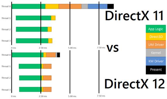 DirectX-11-vs-DirectX-12
