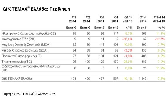 GfK-Q4-2014-tech-products-2