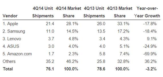 IDC tablets decline Q4 2014