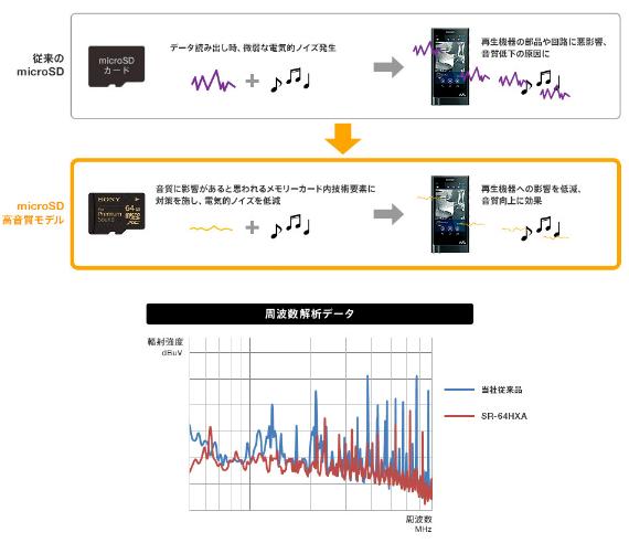 Sonys Premium Sound microSD