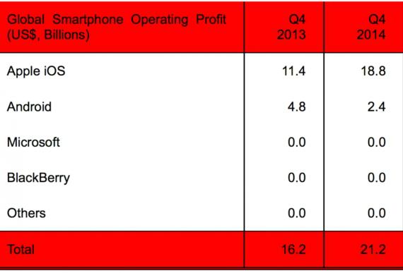 apple profits