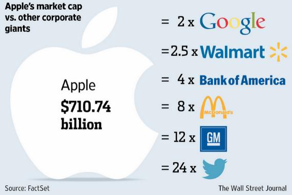 apple value