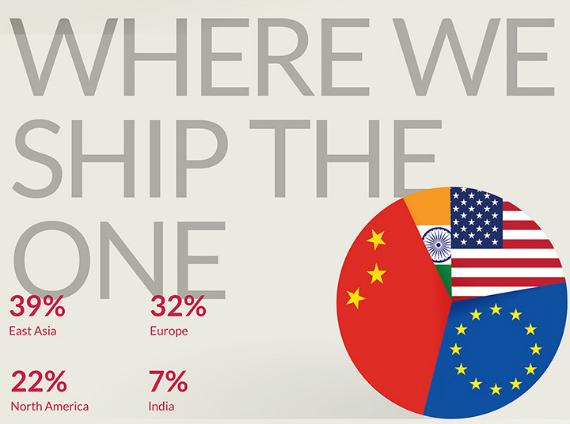 oneplus infographic