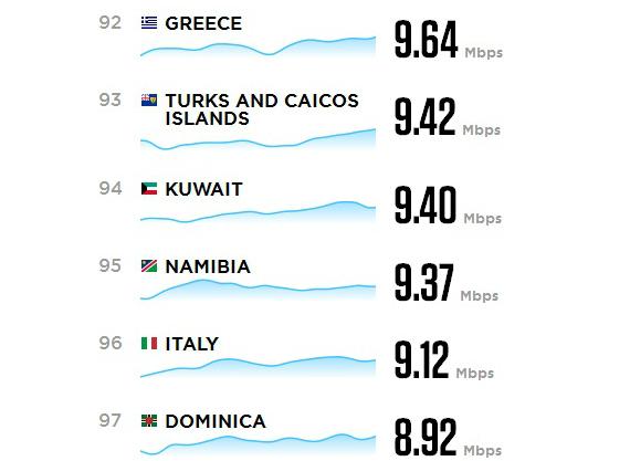 worldwide internet speeds