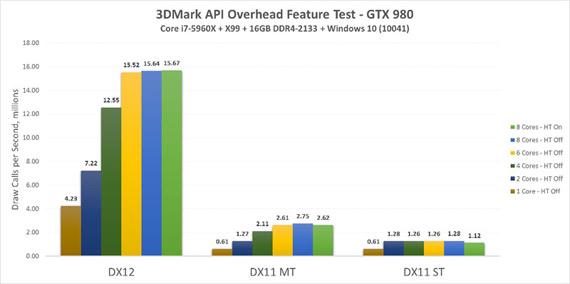 AMD R9 290X vs Nvidia Titan X
