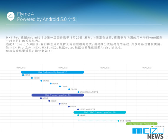 Flyme 4 Android Lollipop