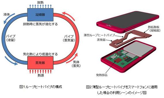 Fujitsu Develops Thin Cooling Device