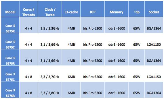 Intel Broadwell specs