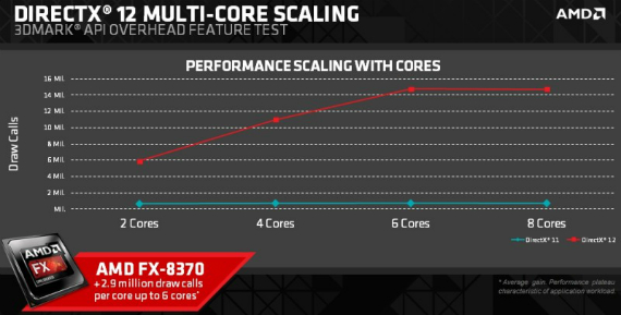 amd dx12perf