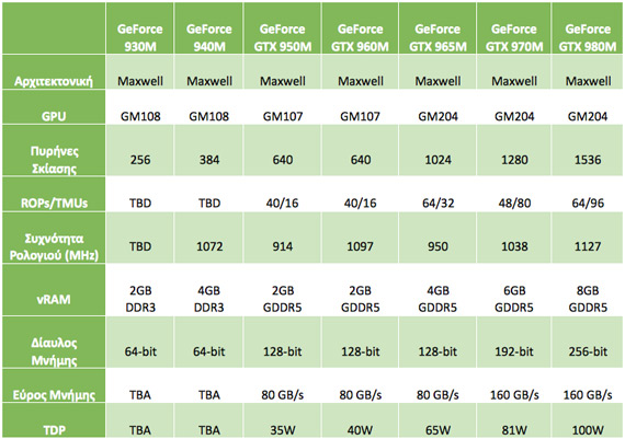 Nvidia geforce 940m драйвер скачать windows 7 - e04